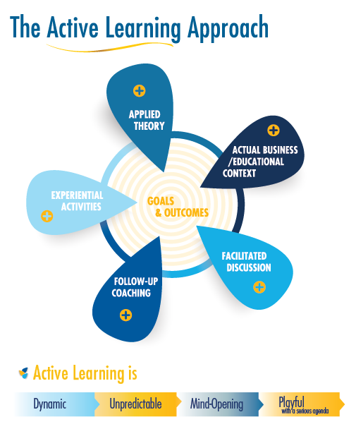 adult active learning